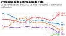 ¿Quién ganará las elecciones? Así es la predicción final