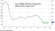 低利率、低庫存引爆競標大戰 美去年12月房價大漲