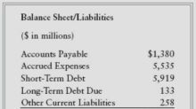Buffett on Financial Statements: Balance Sheet Liabilities