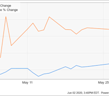Why Cloudflare Stock Jumped 23.4% in May