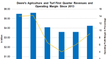 DE's Agriculture & Turf Revenue Reverses the Trend in Fiscal 1Q18