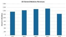 Allergan's US General Medicines Segment in 1Q18