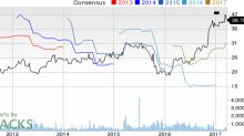 Top Ranked Momentum Stocks to Buy for March 22nd