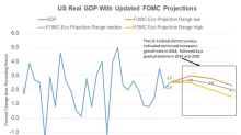 What Are the Reasons behind Improved Projections for US GDP?