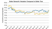 Is Dollar General Trading at an Attractive Valuation?