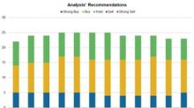 Recommendations for Allergan on October 24