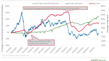 Will US Oil Production Continue to Slow Down?
