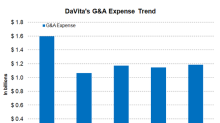 Understanding DaVita's Operational Performance