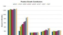 What Are Pfizer's Positive Growth Contributors?