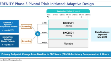 BTAI: Phase 3 Data from SERENITY Trials in July 2020…