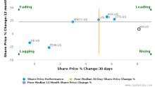 Knowles Corp. breached its 50 day moving average in a Bullish Manner : KN-US : September 19, 2017
