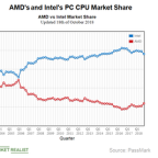 How Is AMD's 2018 Stock Valuation Different from Its 2006 Valuation?