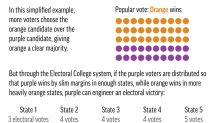 Vision 2020: Electoral College vs popular vote in America