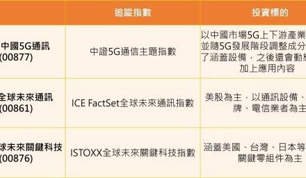 中國5G ETF 會是下一匹黑馬!?