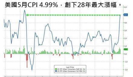 通膨飆升恐對股市大受影響?專家說注意「這件事」就免驚