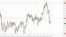 FTSE 100 Price Forecast July 25, 2017, Technical Analysis