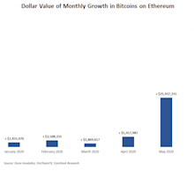 Nearly $60M in Bitcoin Moved to Ethereum in June