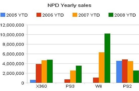 Sony expects 10-15% sales rise for PSP/PS3 this year
