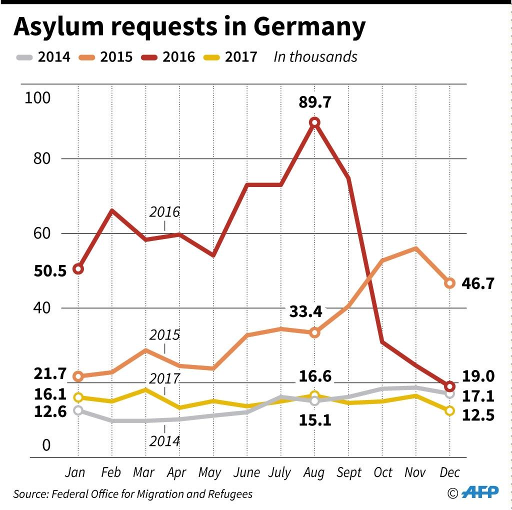 Monthly asylum requests in Germany since 2014 (AFP Photo/Thorsten EBERDING)