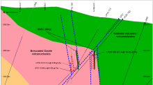 Unigold Intersects 8.0 Meters Averaging 16.48 g/t Au at Target C, Candelones Extension Deposit