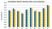 Constellation Brands' Q2 Sales Surpassed Expectations