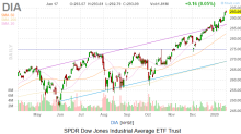 Dow Jones Today: More Records With Some Help From Economic Data
