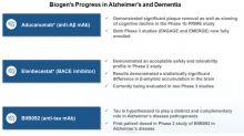 A Look at Biogen's Alzheimer's Disease Portfolio