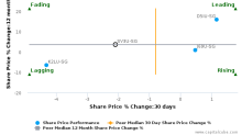 Soilbuild Business Space REIT breached its 50 day moving average in a Bearish Manner : SV3U-SG : September 20, 2017