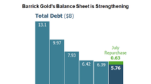 Why Barrick Gold's Financial Leverage Isn't Much of a Concern Now