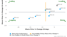 RPC, Inc. breached its 50 day moving average in a Bearish Manner : RES-US : July 7, 2017