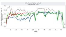 Intermodal Boosts US Rail Traffic in Week 18