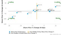 Alamos Gold, Inc. breached its 50 day moving average in a Bearish Manner : AGI-CA : June 30, 2017