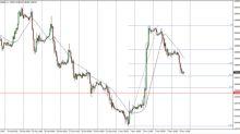 EUR/GBP Analisi Tecnica Previsioni per il 7 novembre 2017