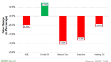 How Energy Commodities Are Performing This Week