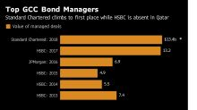 Qatar Helps StanChart Dethrone HSBC as Gulf's Top Bond Manager