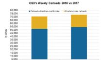 Comparing CSX's Volume Gains with the Industry's in Week 34