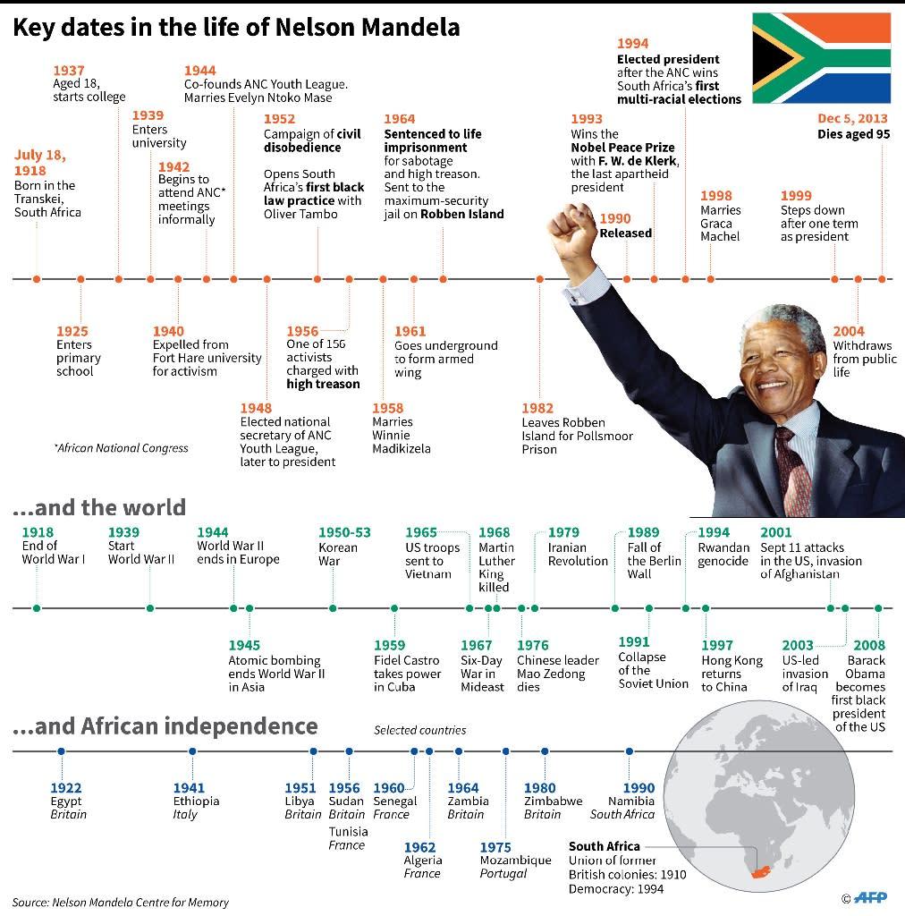 Obama Warns Of 'strange And Uncertain Times' In Mandela