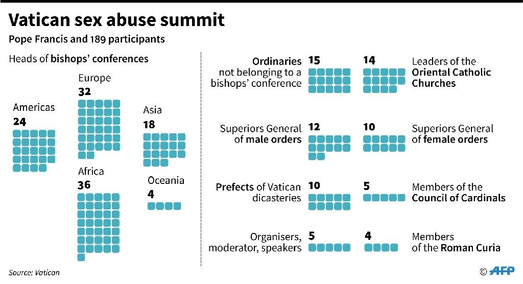 Vatican sex abuse summit from February 21-24. (AFP Photo/Simon MALFATTO)