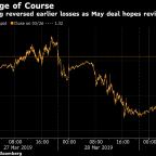Pound Traders Fret Over Deal Versus No Deal Before Another Vote