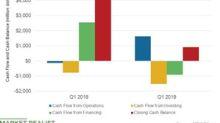 Marathon Petroleum's Cash Flow Position in Q1