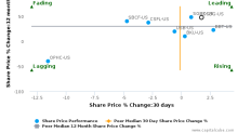Capital City Bank Group, Inc. breached its 50 day moving average in a Bearish Manner : CCBG-US : August 18, 2017