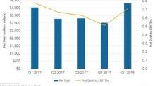 Is Valero's Debt Lower than Its Peers?