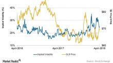 Forecasting Schlumberger's Stock Price
