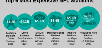 What's an NFL stadium really worth?