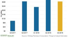 What Could Drive Whiting Petroleum's Cash Flow Growth in Q3?