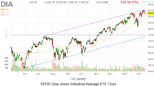 Dow Jones Today: When Bad News From Apple Isn't All That Bad
