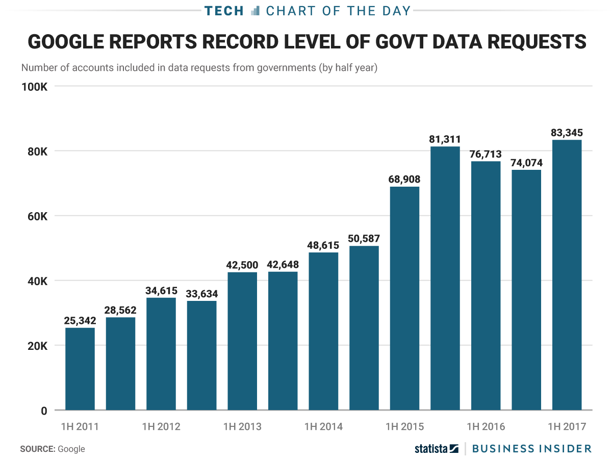 Google received a record breaking number of government data requests nvjuhfo Image collections
