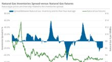 Any Rise in Inventories Is Bullish for Natural Gas
