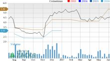 Magellan Health (MGLN) Looks Good: Stock Adds 6.01% in Session