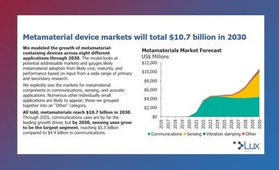 Lux Research Forecasts $10.7 Billion Market Opportunity in Metamaterial Devices